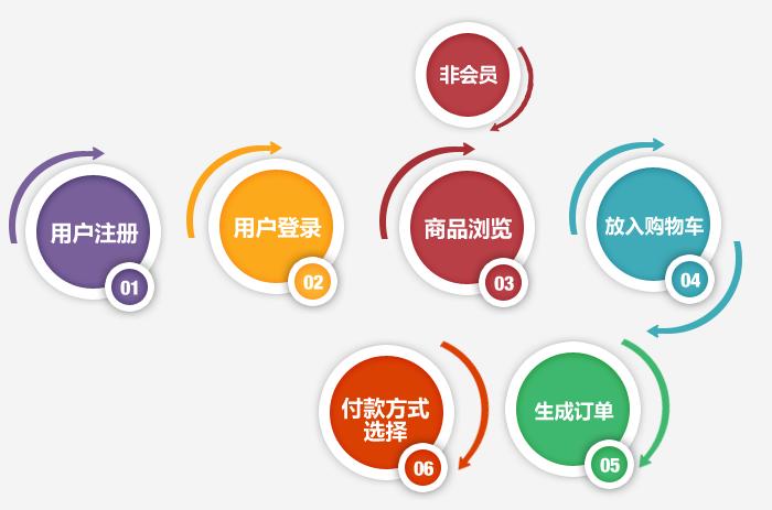 网上商城的产品订购流程