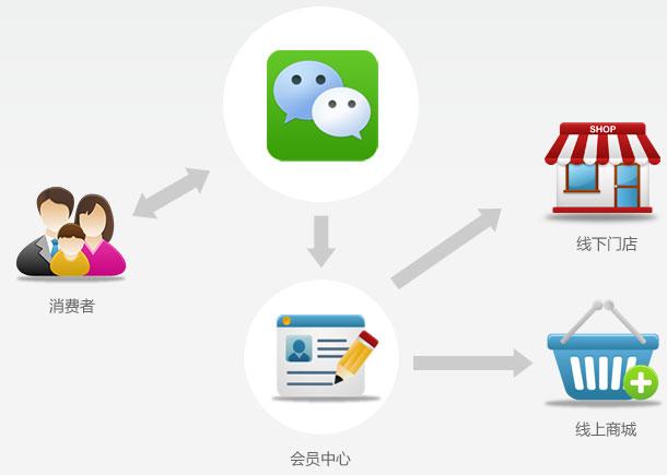 O2O营销联动方案——微信会员中心