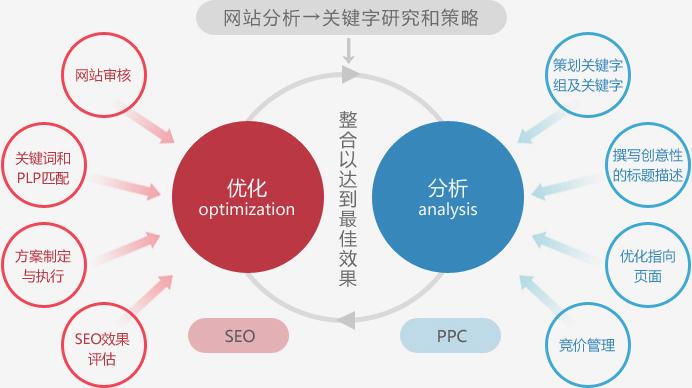 重庆小语种网站