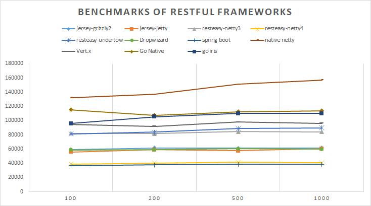 重庆网站建设 RESTful与java框架的性能比较