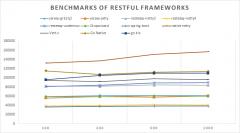 重庆网站建设|RESTful与java框架的性能比较