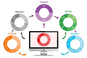关于网站设计思维